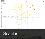 Draw a set of relevant interactive graphs issued from the GAR report